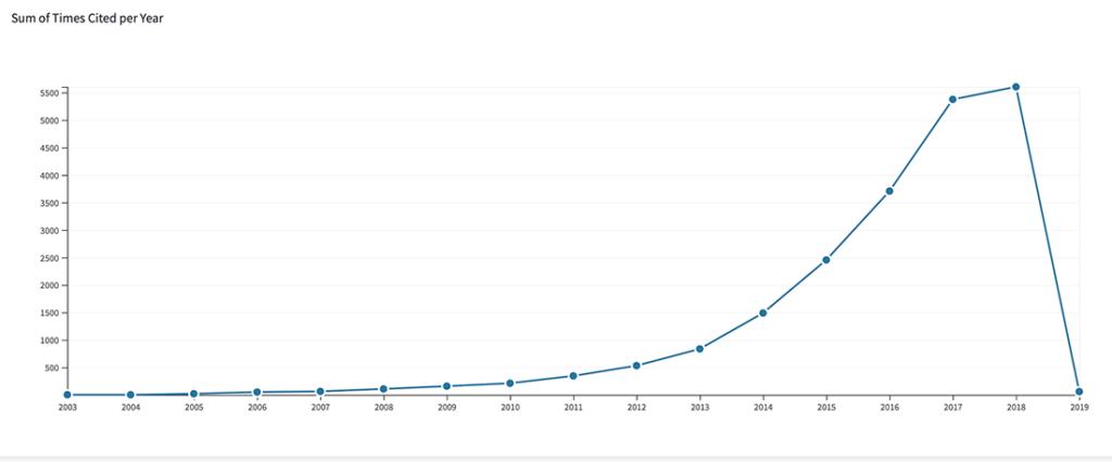 Graf over udgivelser af om Antropocæn